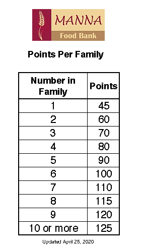 Points Per Family Diagram